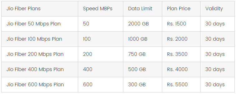 Jio Fiber Broadband Plans Based On Speed